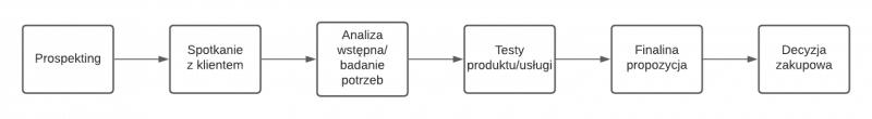 Proces sprzedaży - duże kroki
