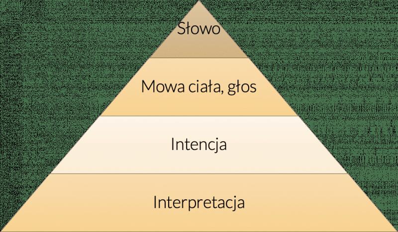 Techniki sprzedaży - piramida efektywnej komunikacji