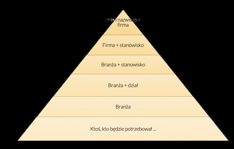 generowanie poleceń w sprzedaży - piramida efektywnych poleceń